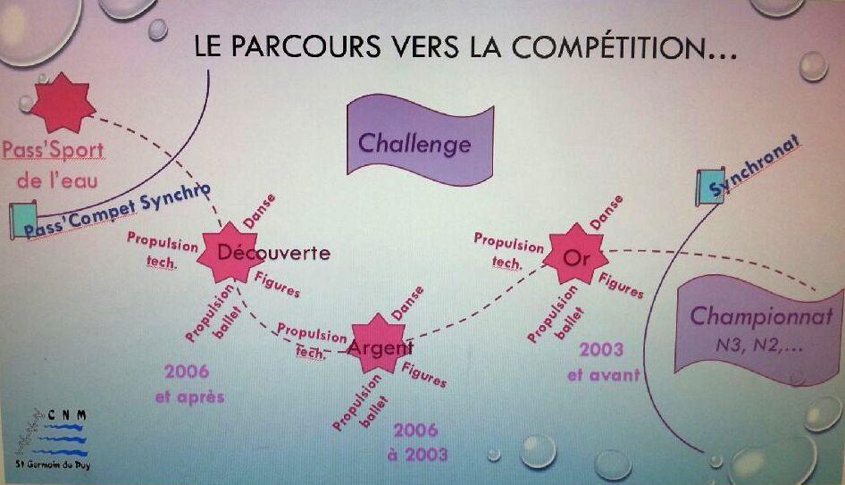 parcours vers la compétition et synchronat