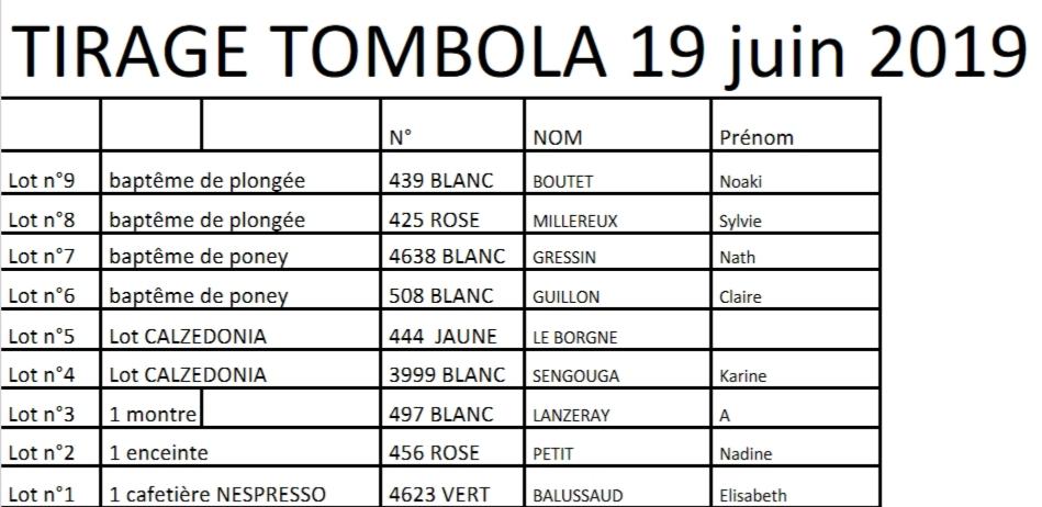 Résultat  Tombola