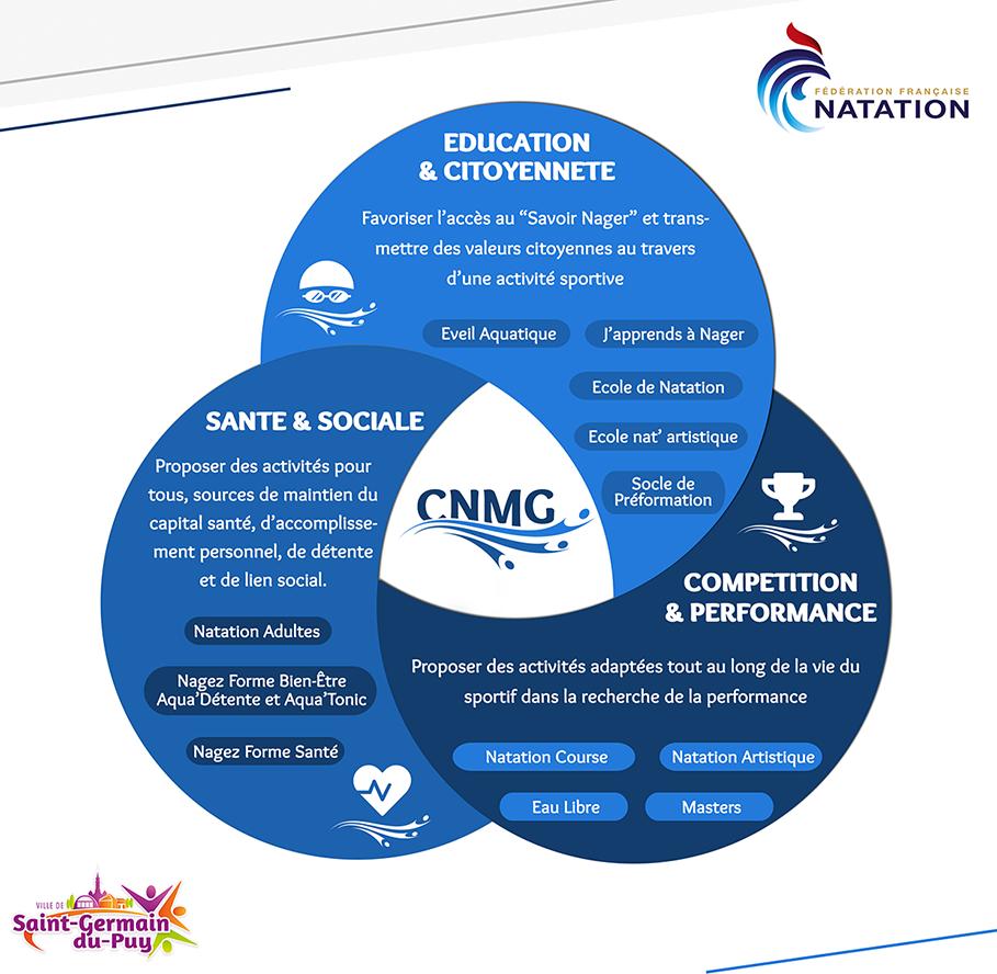 Activités CNMG
